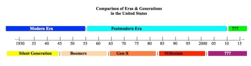 Eras and Generations in the United States