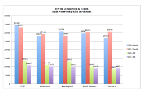 10 Year Comparison by Region